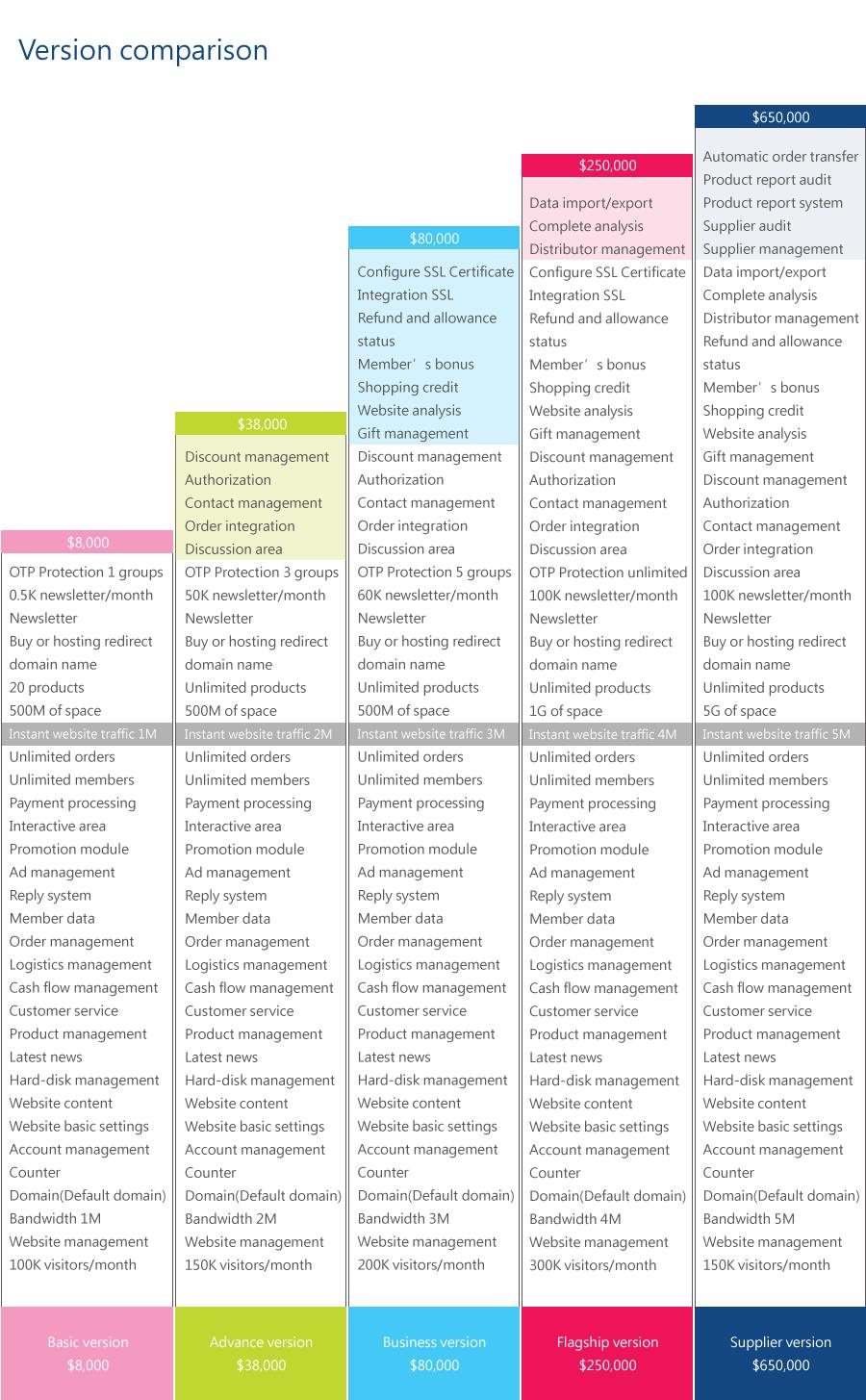 Comparison of each platform20161207(英文版)