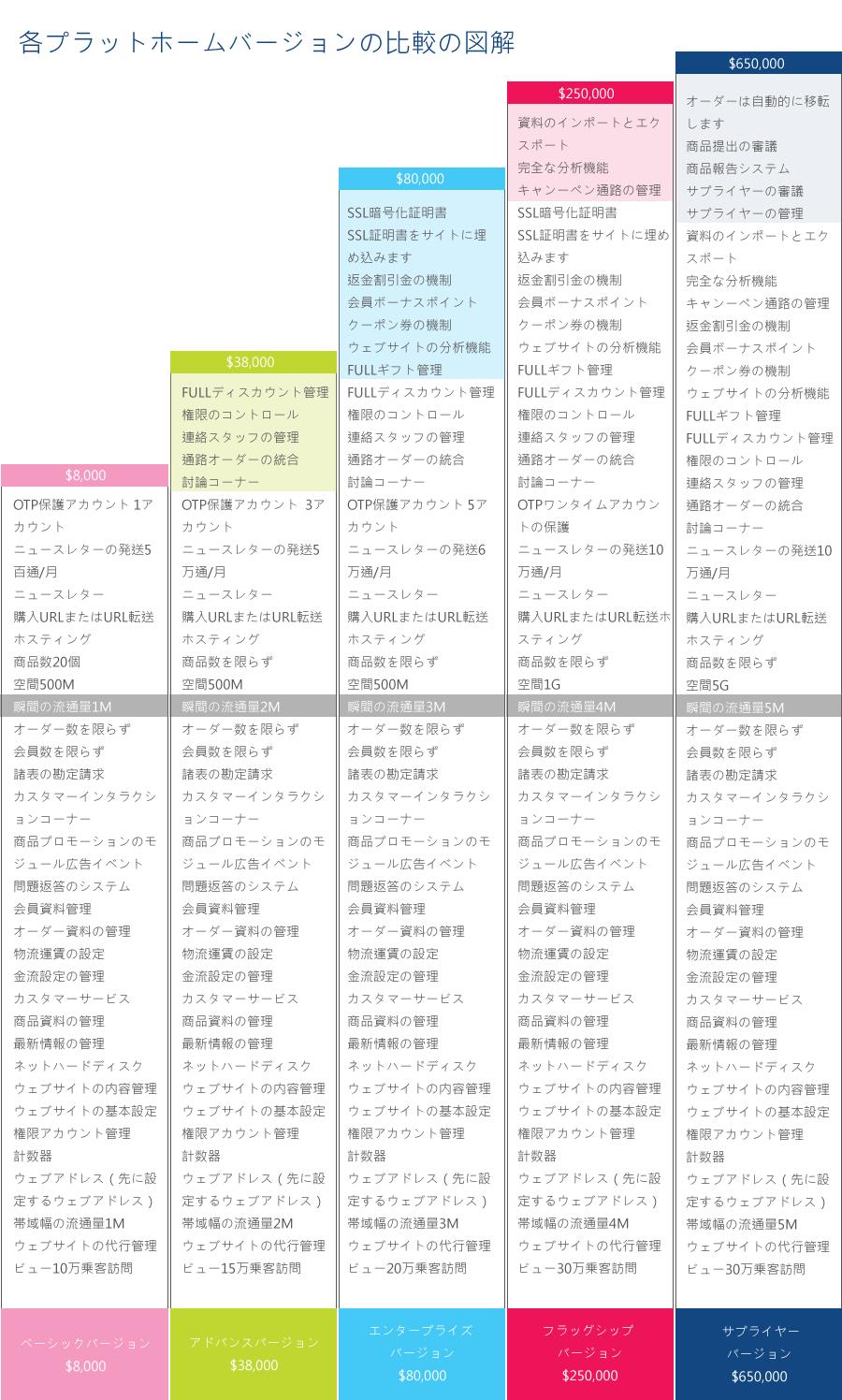 各プラットホームバージョンの比較の図解(日文版)