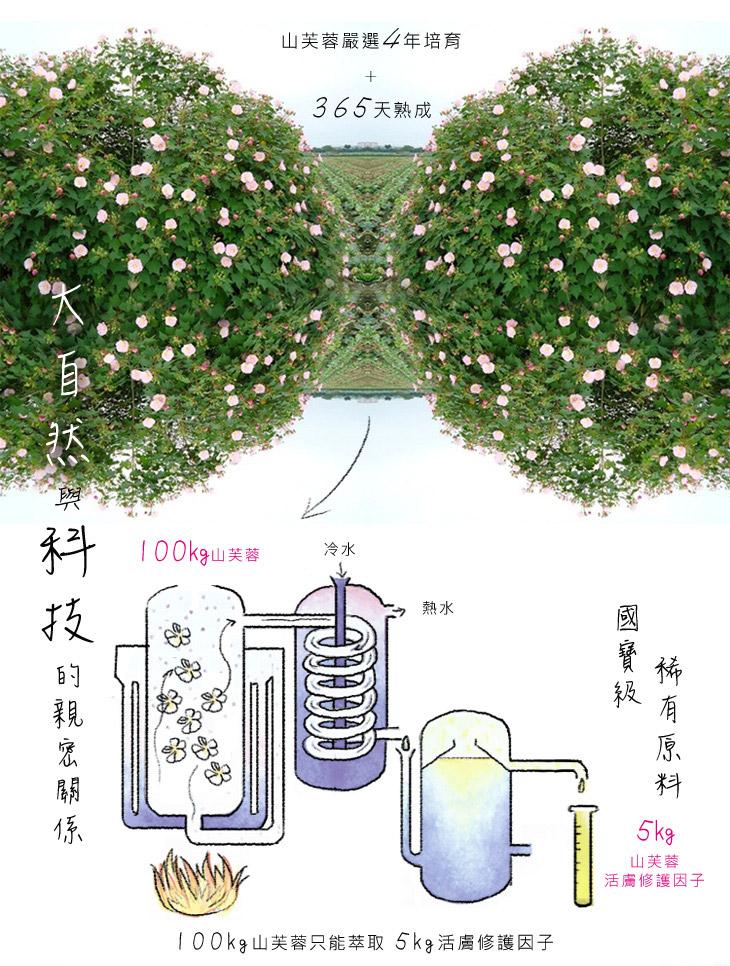 100kg山芙蓉只能萃取5kg活膚修護因子-山芙蓉嚴選4年培育+365天熟成-大自然與科技結合 國寶級稀有原料