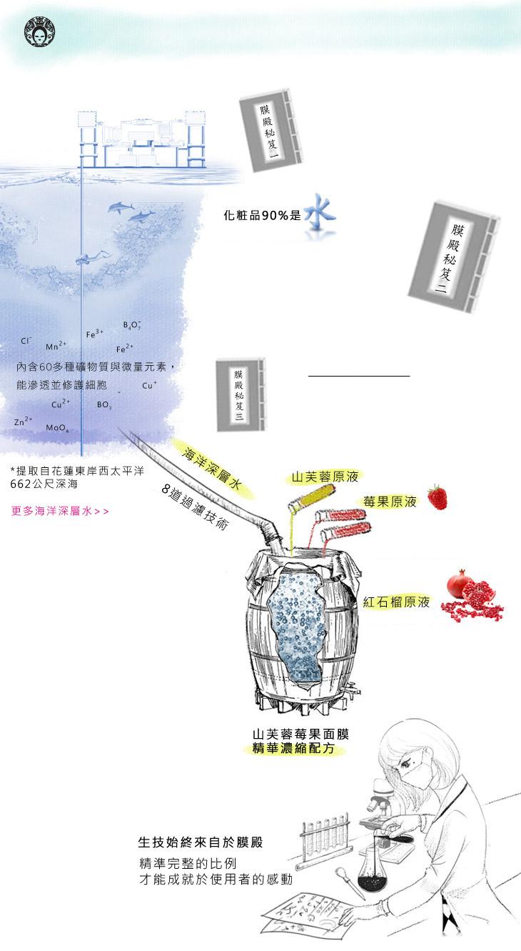 100kg的山芙蓉僅能萃取出5kg的山芙蓉原液-膜殿自有工廠專業生產原料、充填、消毒安心保證!