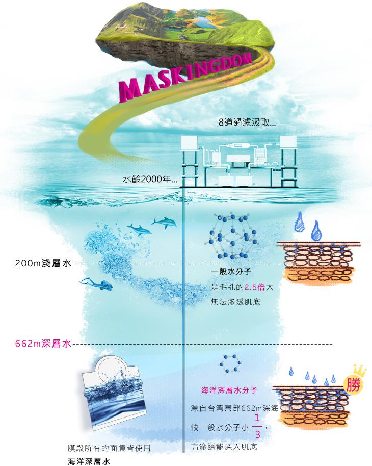 膜殿海洋深層水-8道過濾汲取..水齡2000年..662m深層水,膜殿所有的面膜皆使用海洋深層水