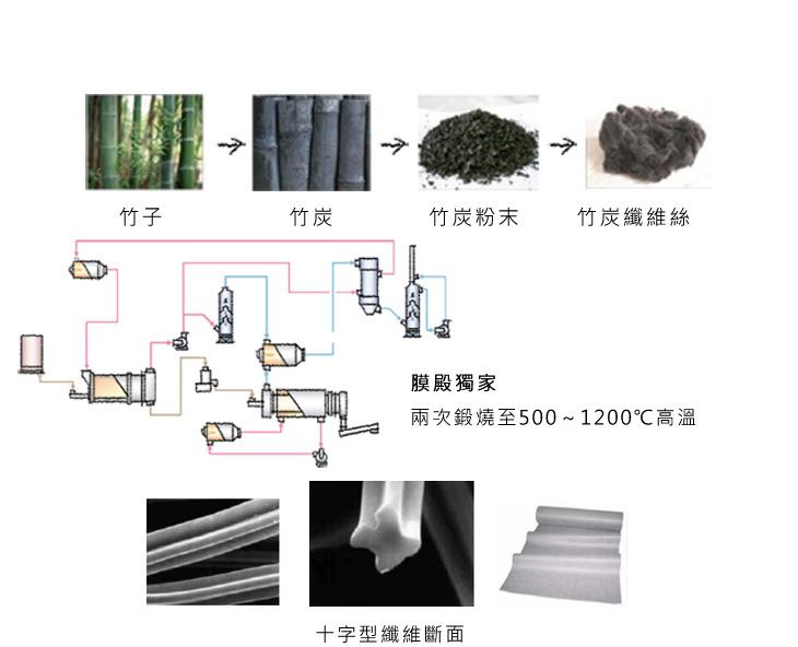 竹炭纖維面膜膜殿獨家-兩次鍛燒至500~1200℃高溫
