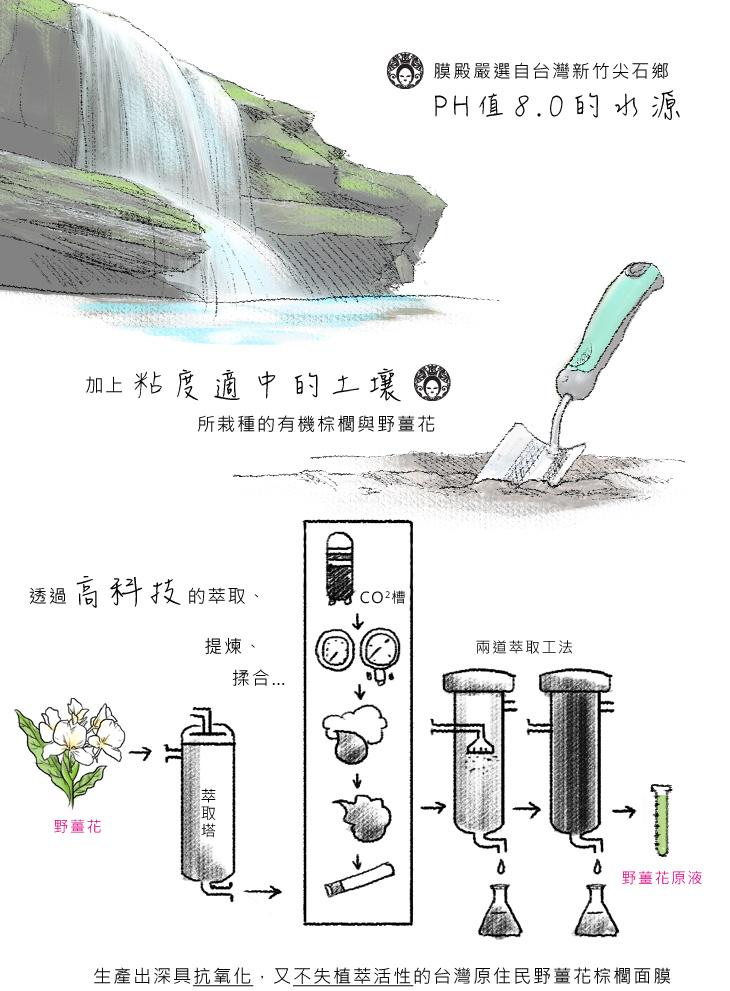 膜殿嚴選自台灣新竹尖石鄉PH值8.0的水源,加上粘度適中的土壤,透過高科技的萃取、透過高科技的萃取、生產出深具抗氧化,又不失植萃活性的台灣原住民野薑花棕櫚面膜